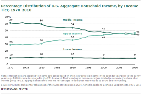 Decline of Middle Class