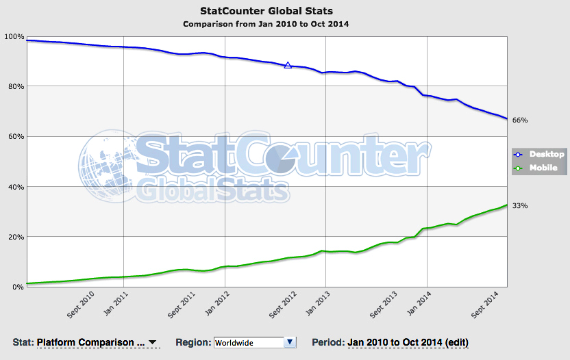 StatCounter GlobalStats mobile versus desktop traffic trends