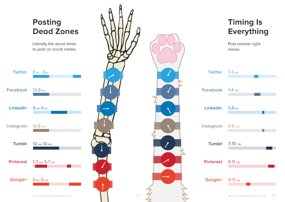 Social Media Engagement Periods - Before