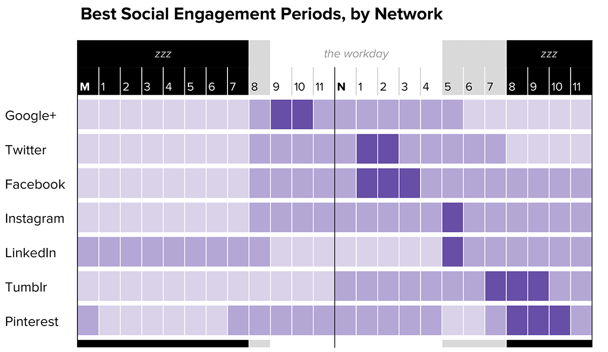 Social Media Engagement Periods